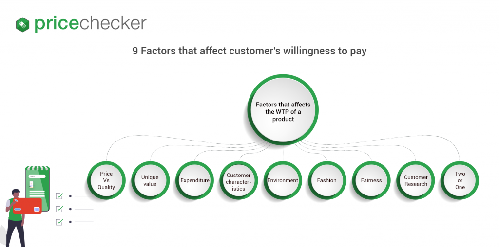 factors-effecting-customer-willingness-to-pay