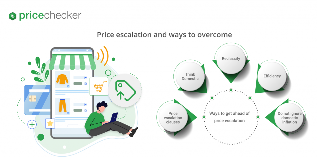 price-escalation